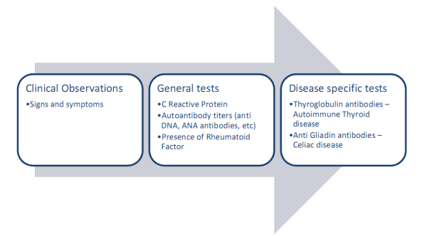 Autoimmune diagnosis arrow