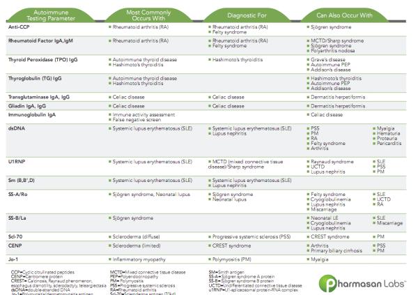 A summary of autoantibody clinical correlations