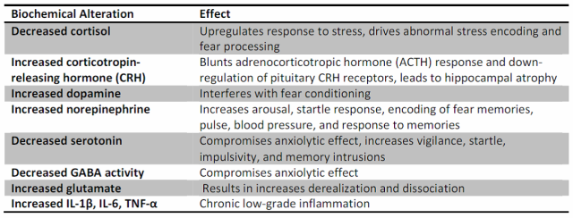 Table 1. Effects of biochemical alterations correlated with PTSD.
