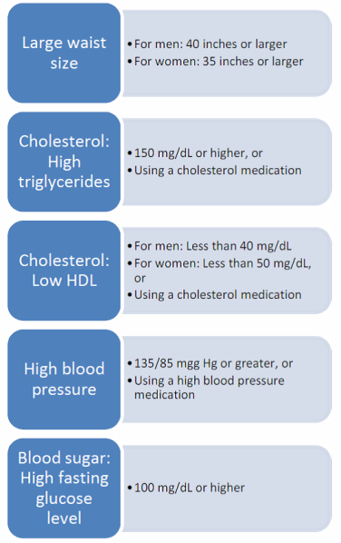 Figure 1. Waist size, cholesterol, blood pressure, and blood sugar levels are all risk factors of metabolic syndrome.  Patients with metabolic syndrome typically have at least three of these risk factors. (Adapted from NIH)