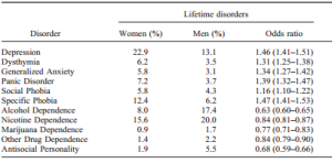 Figure 1. This table, published in the Journal of Abnormal Psychology, depicts the incidence of psychiatric disorders between women and men 1.