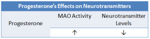 Figure 3. Progesterone increases MAO activity which increases the degradation of monoamine neurotransmitters, leading to a decrease in these neurotransmitters.