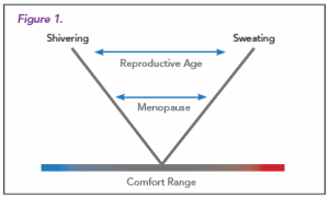 Figure 1. At reproductive age, the temperature range that women feel comfortable is wide because of the abundance of serotonin and estradiol.  As women age, estrogen levels decrease, leading to a smaller comfort range for temperatures.  The smaller comfort range can easily lead to hot flashes.