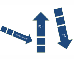 Figure 2. Progesterone is the first hormone to decrease during perimenopause followed by an increase in FSH and then a decrease in estradiol (E2).