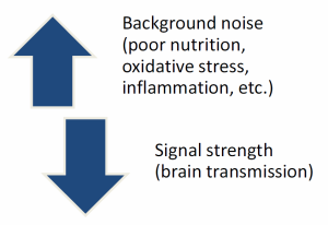 "Figure 3. ""Background noise"" factors can have an opposing relationship with a patient's signal strength."